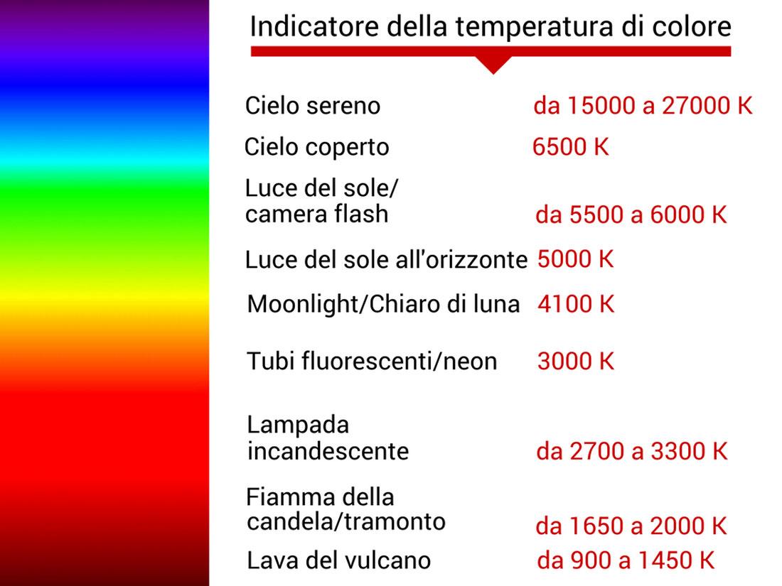 Gradi Kelvin Luce.Temperatura Colore E Bilanciamento Del Bianco Ti Svelo I