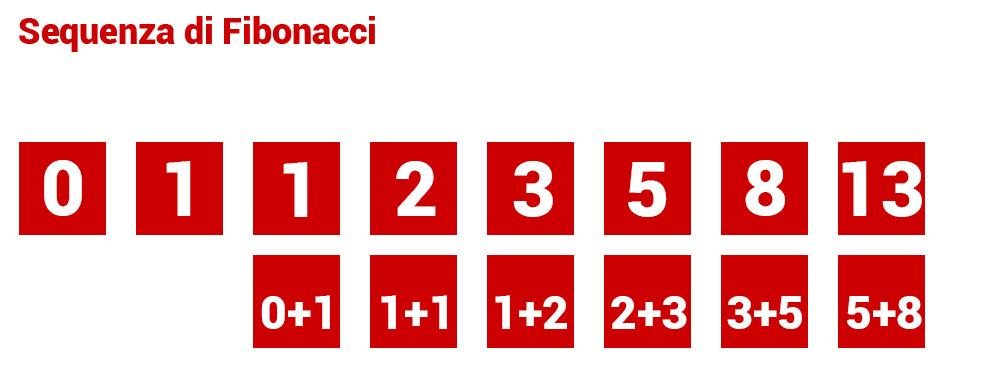 Rapporto-di-fibonacci-o-sezione-aurea