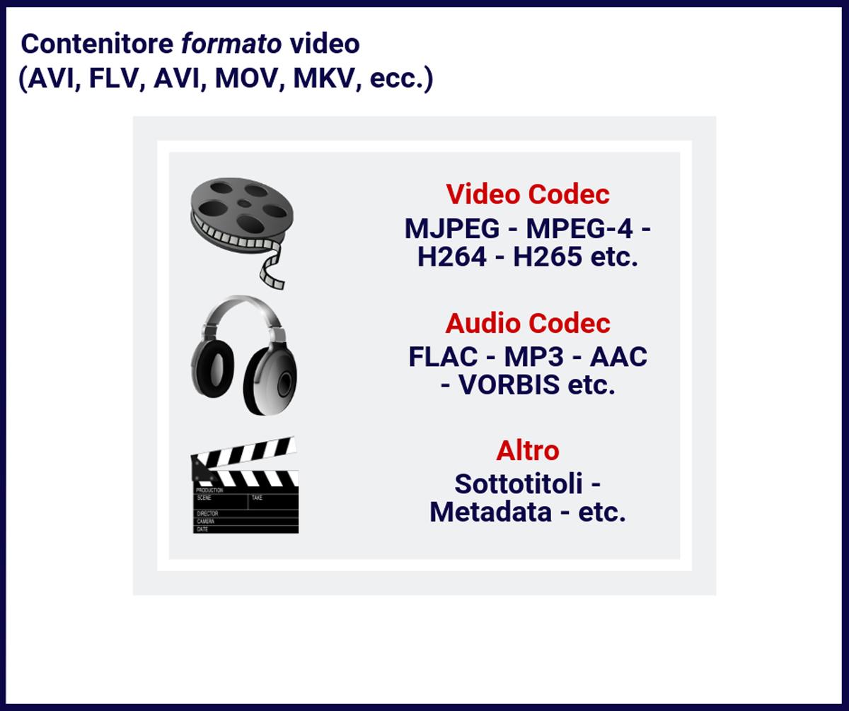 Formato-video e codec