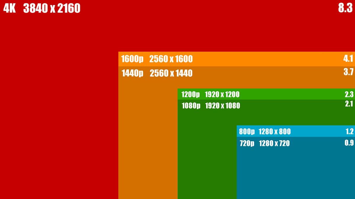 Dimensioni e proporzioni dei video
